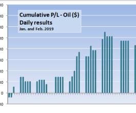 Oil – cumulative Jan-Feb 2019