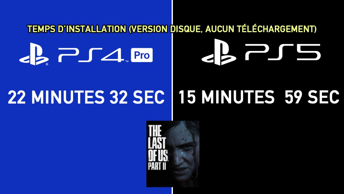 Temps Installation The Last Of Us Part.II PS4 Pro / PS5