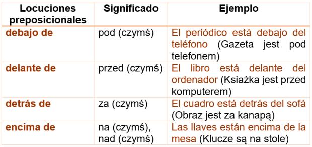 , Lekcja 8 – Moje mieszkanie jest stare – Język hiszpański