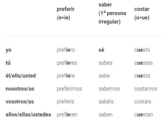 , Czasowniki preferir, saber, costar w języku hiszpańskim