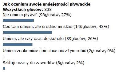wyniki trzeciej ankiety plywackiej jak oceniam swoje umiejetnosci plywackie