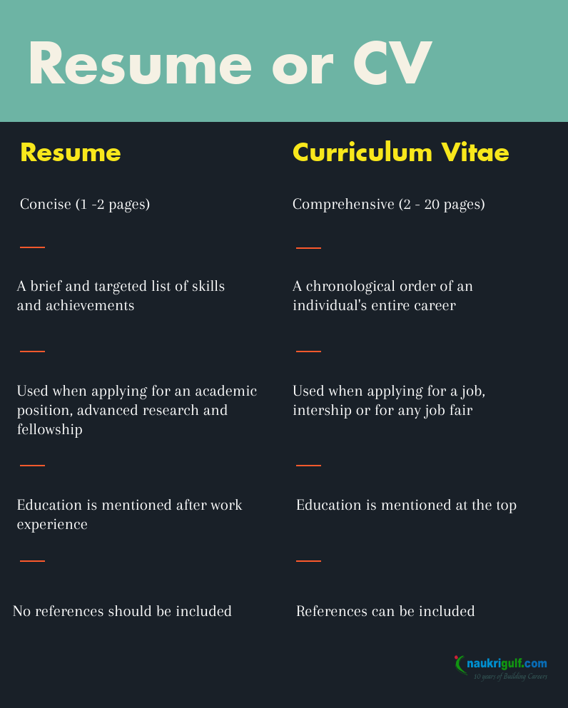 Difference Between Cv & Resume