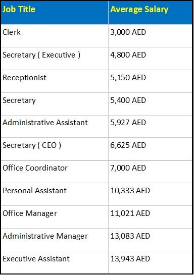 Administrative job in uae - 4