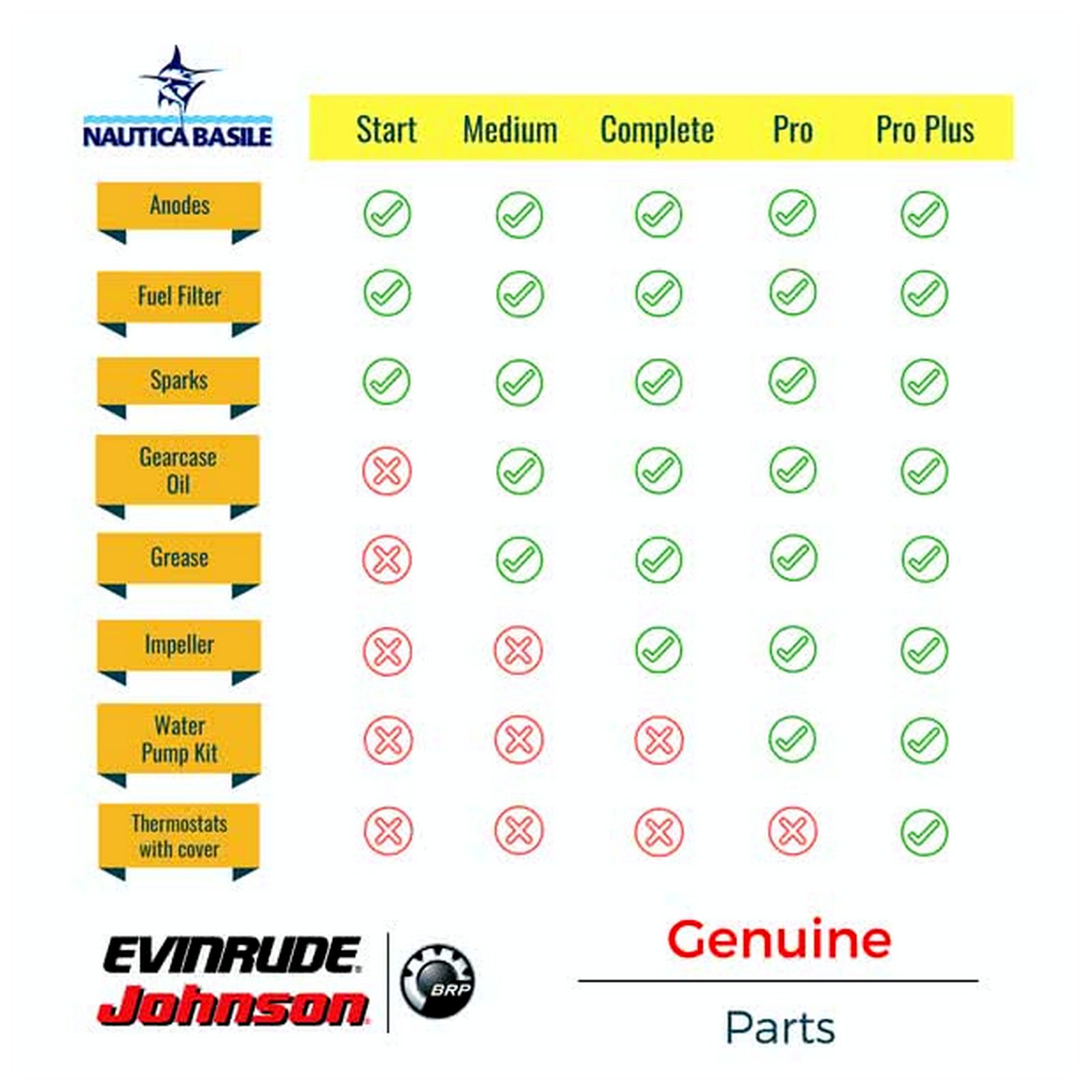 hight resolution of evinrude kit summary table