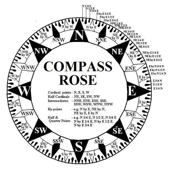 Safe at Isa: compass.rose.