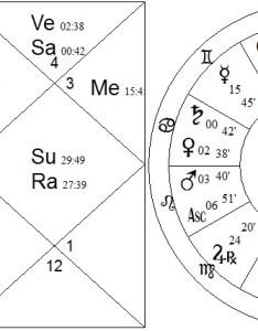 donald trump also navamsa vedic astrology  palmistry rh