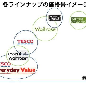 イギリスのスーパーマーケット比較