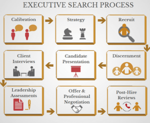 Executive Search Process Diagram