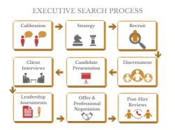 Executive Search Process