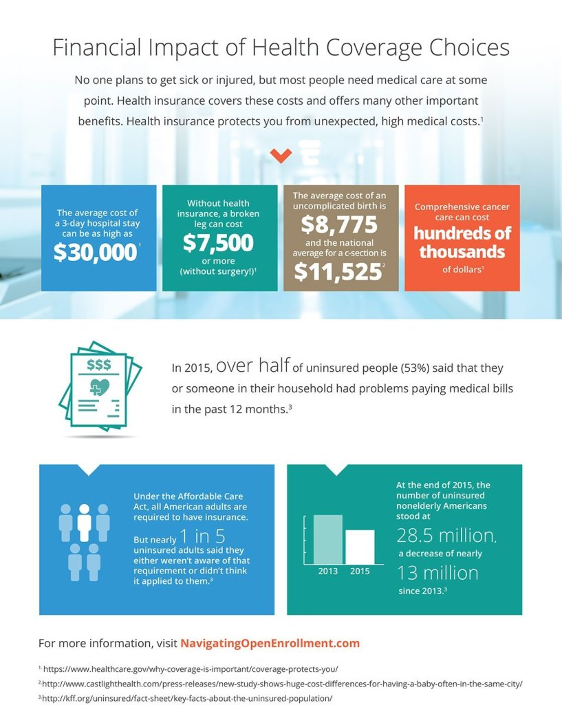 open enrollment infographic