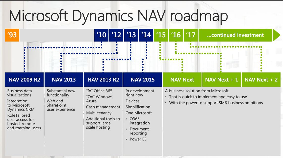 software release process flow diagram honeywell round thermostat wiring microsoft dynamics nav roadmaps: a look back (and ahead) - community
