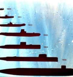 submarine history profiles  [ 1500 x 1029 Pixel ]