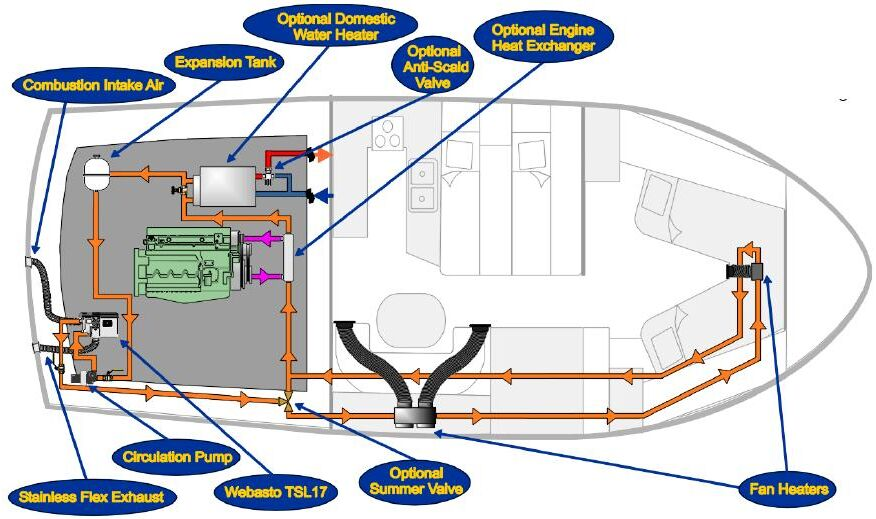 WTSL17MKP  Webasto TSL17 Coolant Hydronic Marine Boat