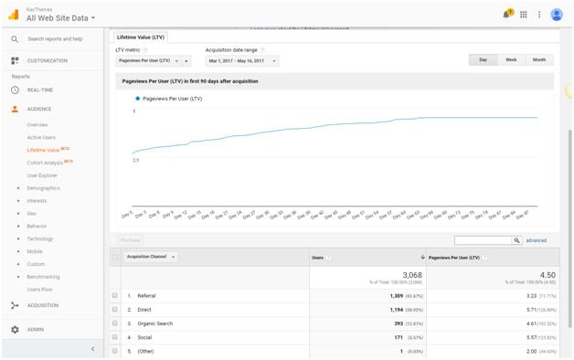 Page Views Per User
