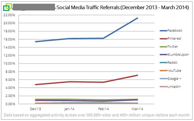 social media comparison