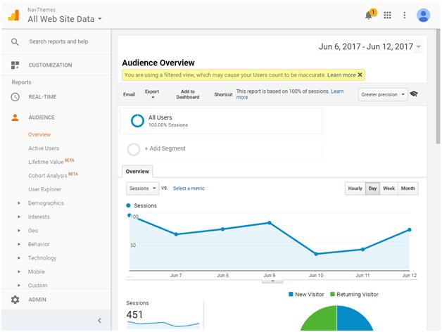 Audience in Google Analytics
