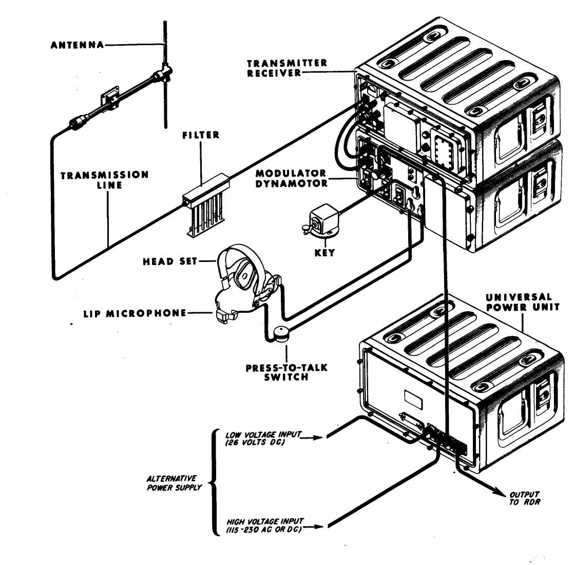 Navy WWII Portable, Transportable, and Mobile Transmitter