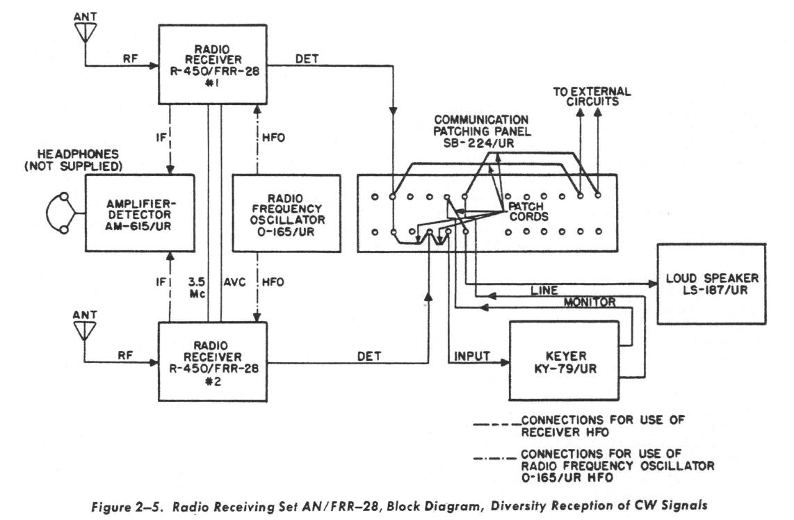 US Navy R-450/FRR-28 Receiver