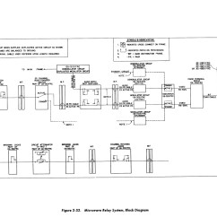 Rf Transmitter And Receiver Block Diagram Sony Xplod Cdx Gt25mpw Wiring Us Navy Communications Microwave Systems For Inter Site