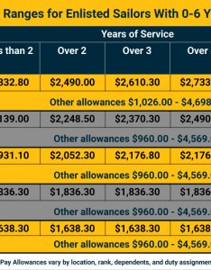 Officer pay also   navy grade charts military salaries rh