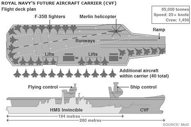 aircraft carrier flight deck diagram ge dryer motor wiring navy recognition the queen elizabeth class carriers will be centrepiece of britain s military capability and routinely