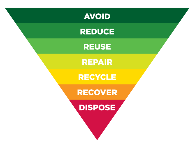 Waste Hierarchy - NAWMA - Northern Adelaide Waste Management Authority