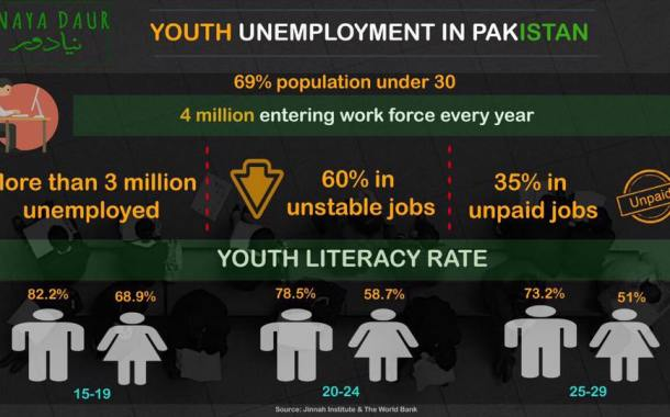 Youth Unemployment in Pakistan