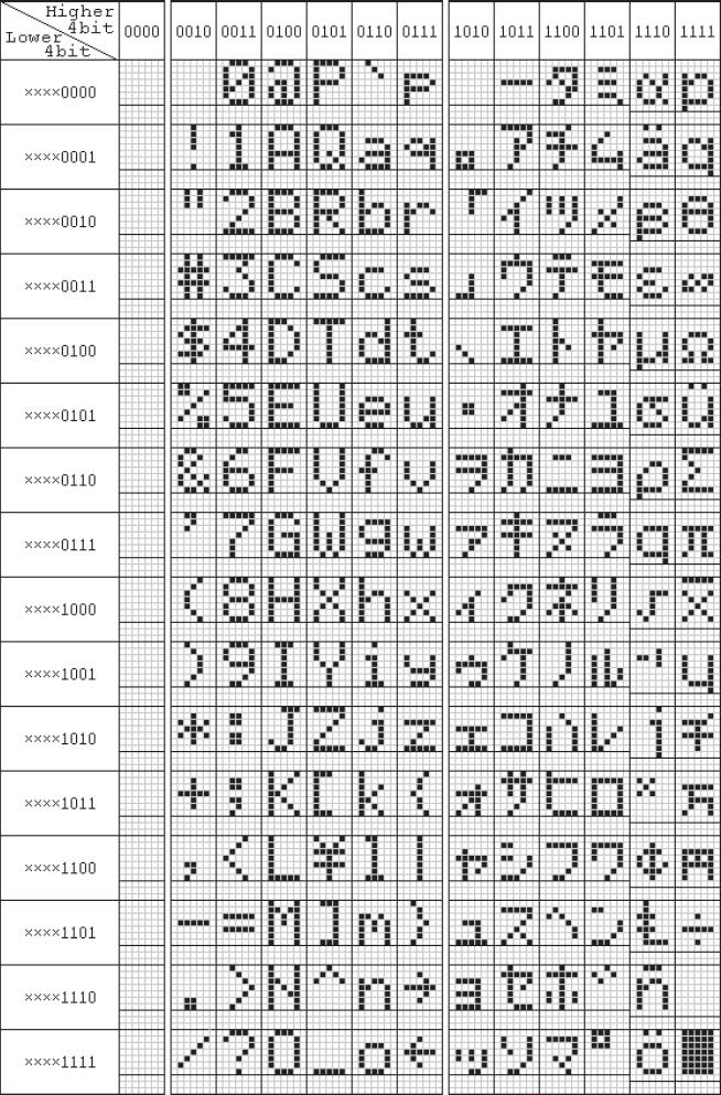 Tabla de caracteres LCD