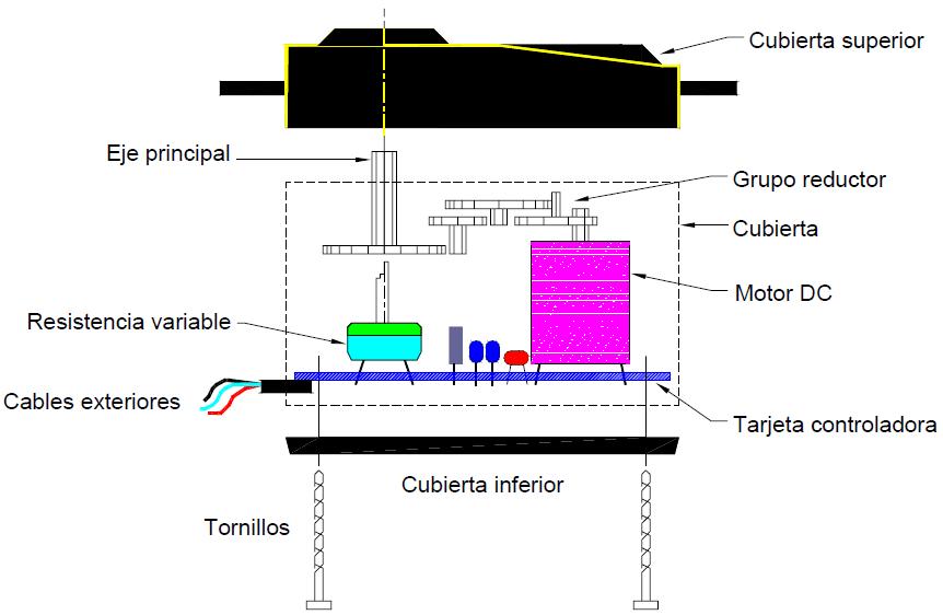 Partes de un servomotor