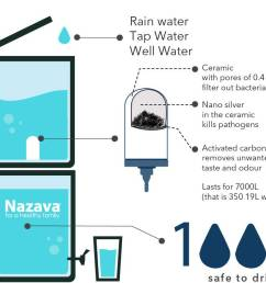 nazava turns well river rain and tap water into water that is ready to [ 1035 x 790 Pixel ]