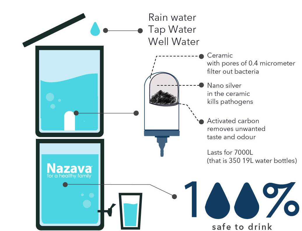 hight resolution of nazava turns well river rain and tap water into water that is ready to