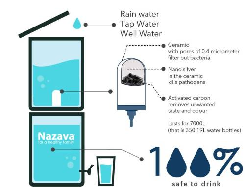 small resolution of nazava turns well river rain and tap water into water that is ready to
