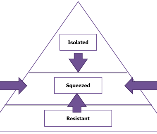 The Pyramid Response to Change