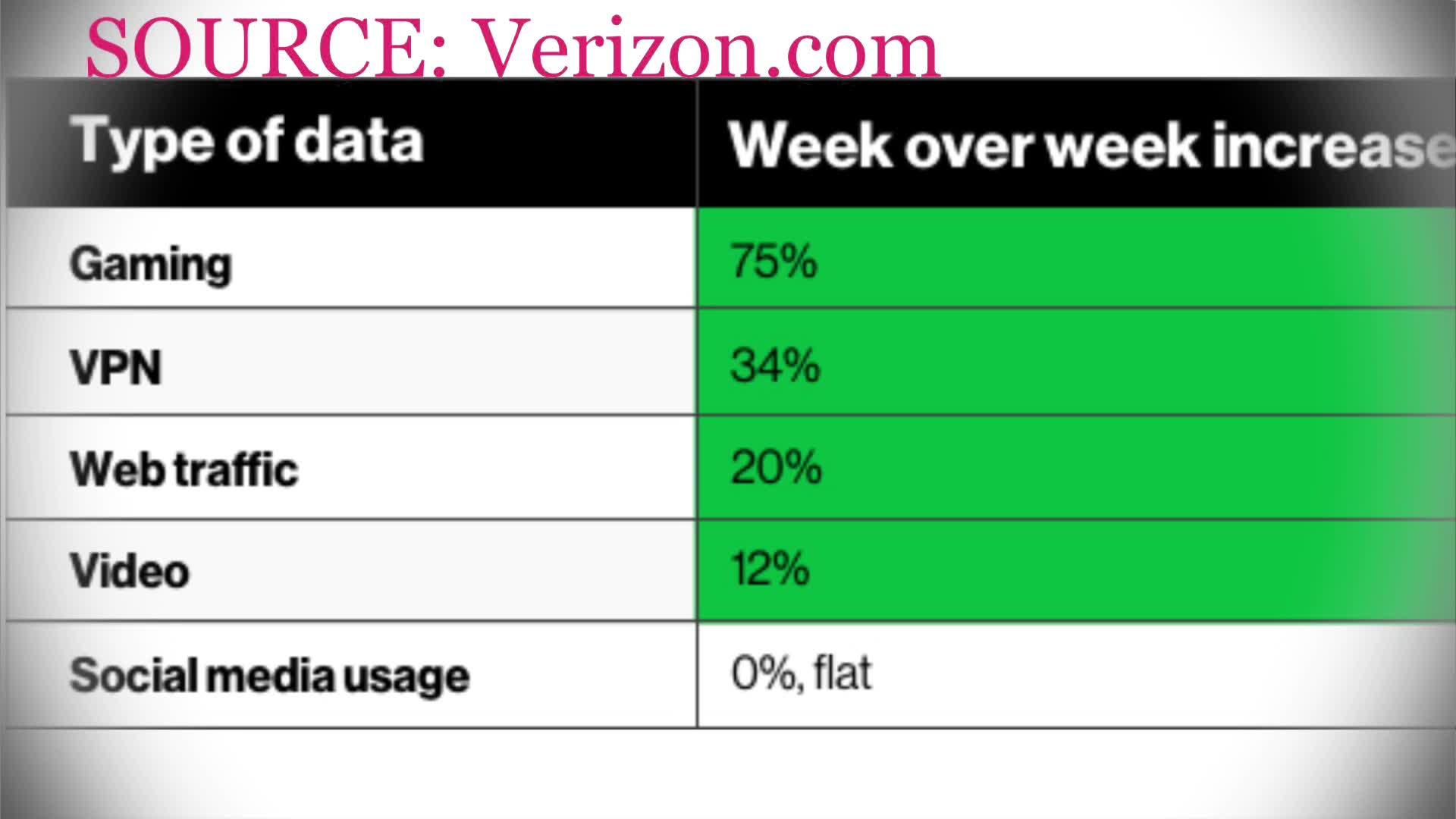 verizon data usage