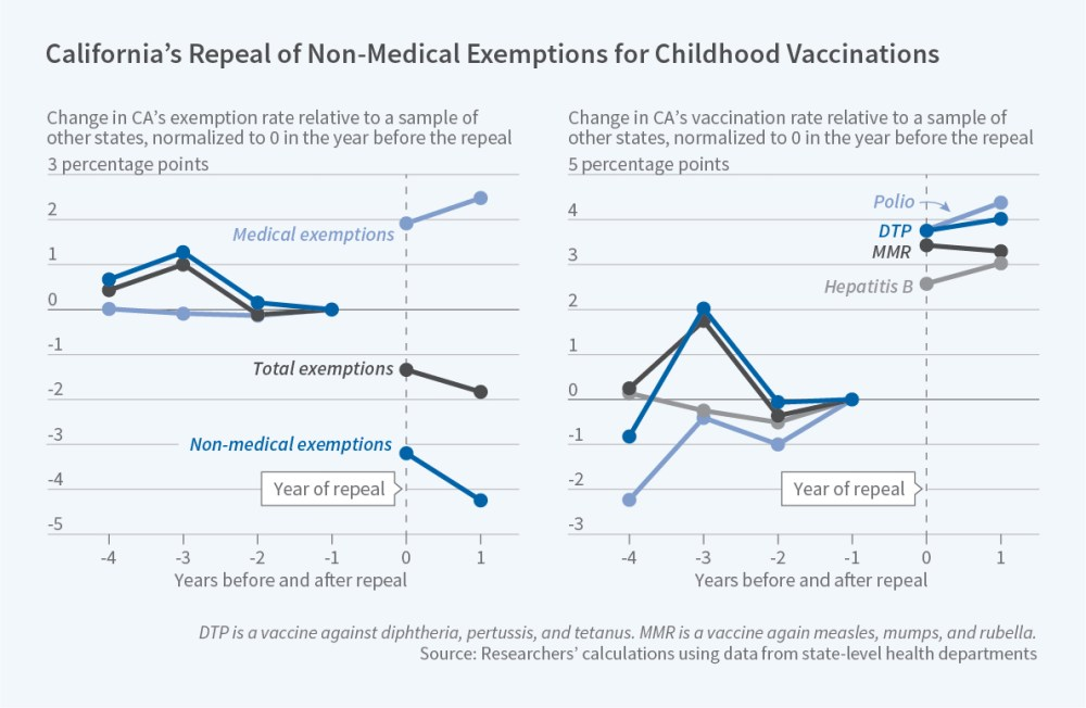 medium resolution of prior to the policy change california had higher overall exemption rates than the control states 5 7 percent vs 2 6 percent lower vaccination rates
