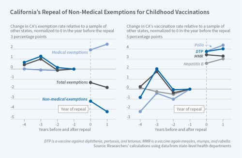 small resolution of prior to the policy change california had higher overall exemption rates than the control states 5 7 percent vs 2 6 percent lower vaccination rates