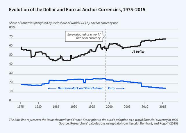 為什么歐元還沒有成為有地位的國際貨幣? - 智堡 Wisburg