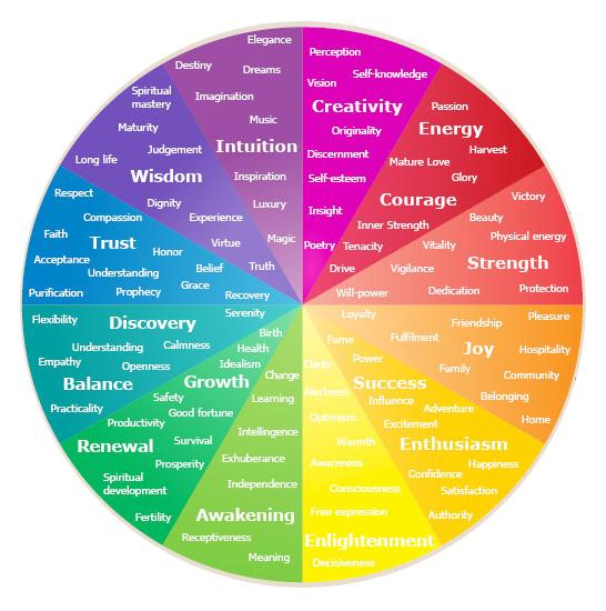 roue de psychologie des couleurs