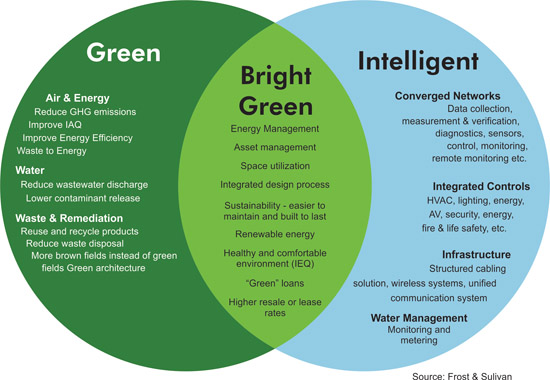 Green And Intelligent Construction