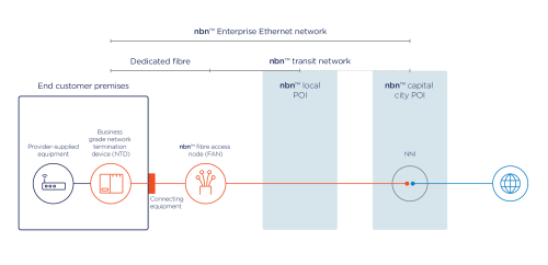 small resolution of network diagram with intra state aggregation to nbn capital city poi