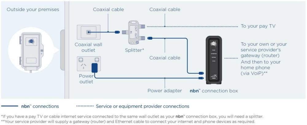 medium resolution of installation with existing pay tv or cable internet service