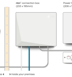 diagram above of the nbn equipment that may be installed at your premises depending on the internal or external location of your nbn connection box  [ 1632 x 868 Pixel ]