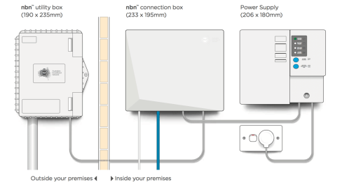 small resolution of  diagram above of the nbn equipment that may be installed at your premises depending on the internal or external location of your nbn connection box