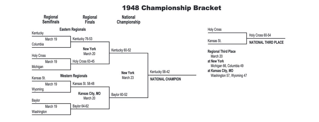 1948 NCAA tournament bracket