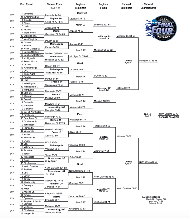 2009 NCAA tournament: Bracket, scores, stats, rounds