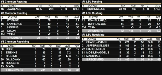 The LSU vs. Clemson stats.