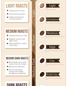 Roast type infographic also coffee roasts guide rh ncausa