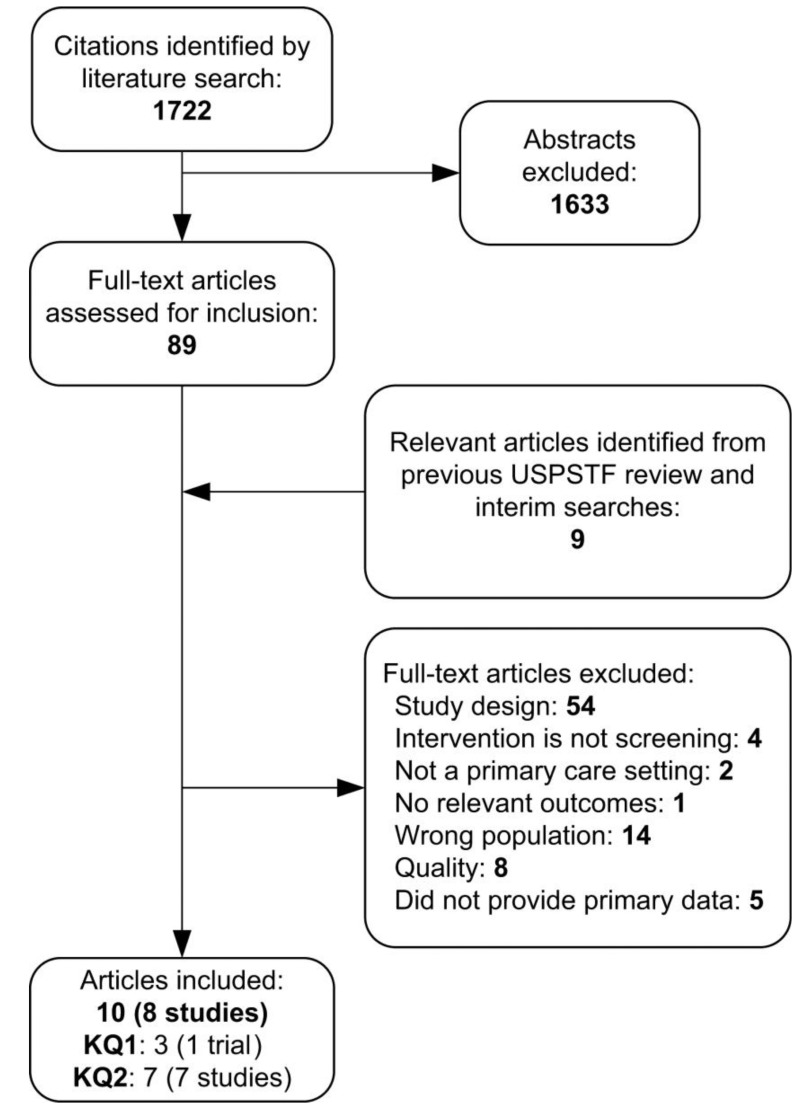 medium resolution of figure 2 is a literature flow chart that summarizes the search and selection of articles