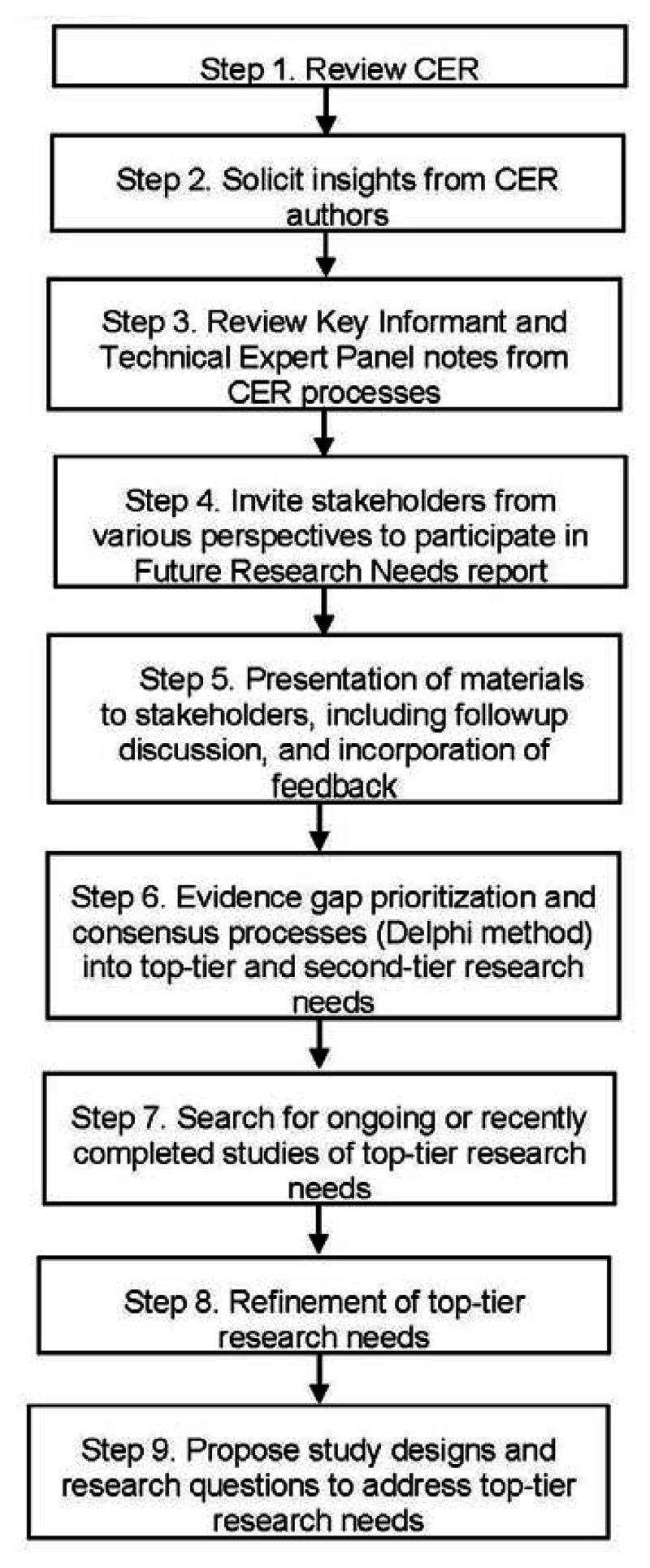 medium resolution of figure 2flow diagram of methods