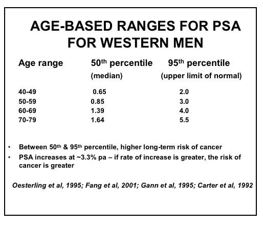 Prostate Cancer Detection - Endotext - NCBI Bookshelf